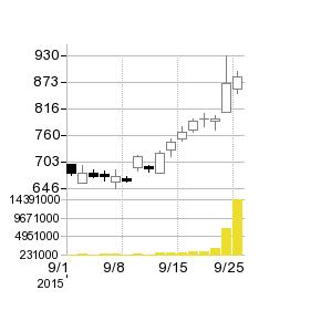 肥後銀行の株価チャート