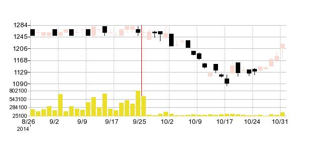 関西アーバン銀行の株価チャート