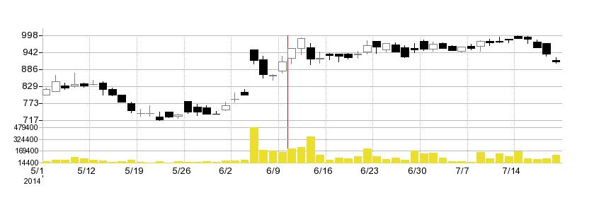 アニコムホールディングスの株価チャート