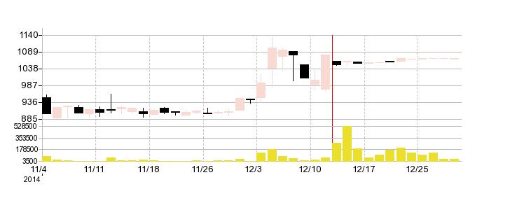 SBIライフリビングの株価チャート
