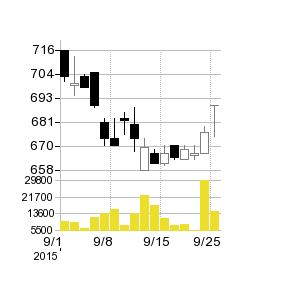 名糖運輸の株価チャート