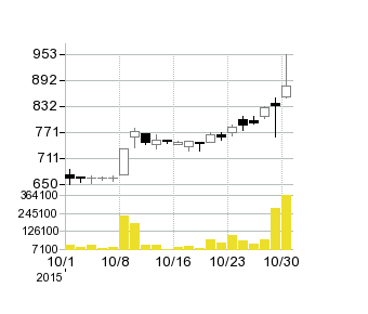 C&FロジHDの株価チャート