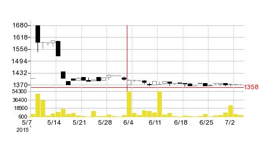 藤井産業の株価チャート