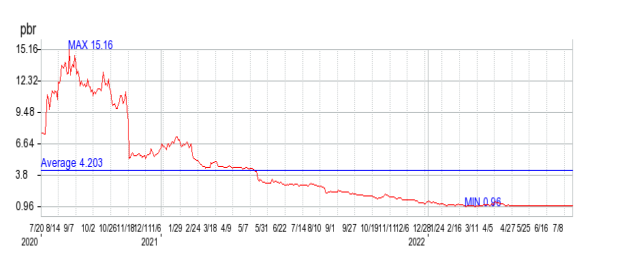 コパ・コーポレーションとPBRの比較チャート