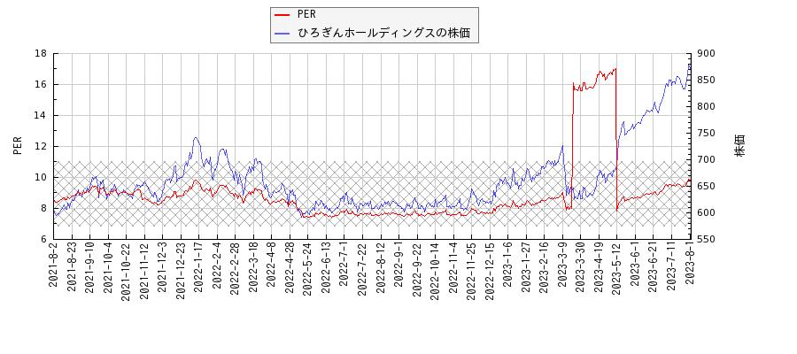 株価 ホールディングス ひろ ぎん 2020~21主力株概況18位、ひろぎんホールディングス。