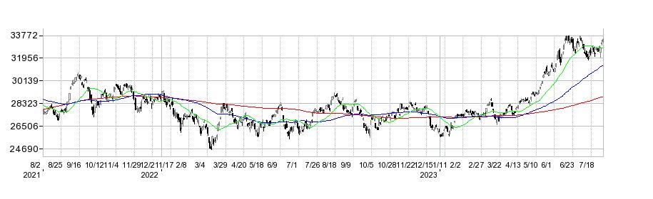日経平均株価と200日移動平均線の株価チャート